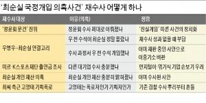 '최순실 국정농단' 뭘 재수사하나…우병우 개입·정윤회 문건 다시 '정조준'
