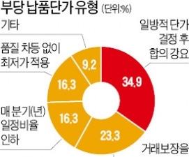 납품단가 부당요구 받아도…중소기업 62.8% 대책 없이 수용