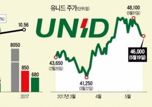 """'독점 지위 매력' 유니드…""""숨은 저평가주"""""""