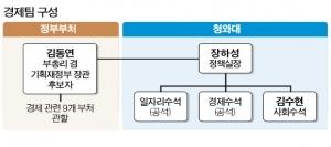 장하성이 정책 방향 제시, 김동연은 액션플랜 짜 실행