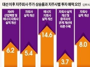 재벌개혁 '김·장 시즌' 개막…조명 받는 지주사