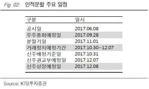 """""""'지주사 전환'BGF리테일, 재상장 후 분할비율 주목""""-KTB"""