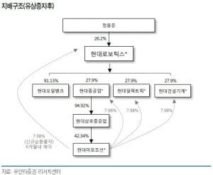 """'지주사 전환' 닻 올린 현대로보틱스…""""불확실성 해소·주가희석은 우려"""""""