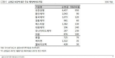 """""""제약주, 금리상승기에 상대적으로 유리""""-골든브릿지"""