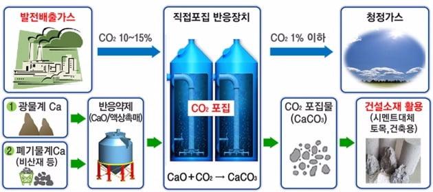 이산화탄소 포집기술 개념도. 대우건설 제공