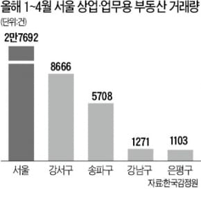 마곡지구 상가·오피스 '앗 뜨거'…서울 거래량의 30% 집중