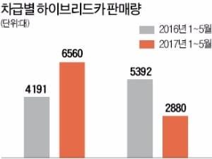 준대형 하이브리드카의 '반란'