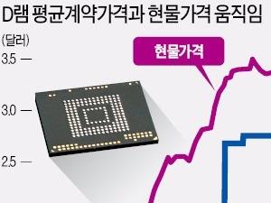 삼성전자·SK하이닉스, 2분기 메모리 영업이익률 50% 넘는다