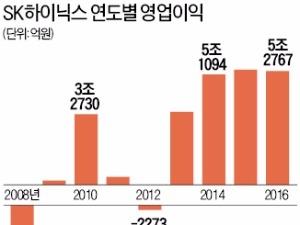 실적 좋아도…고민 깊어지는 한국 반도체업계
