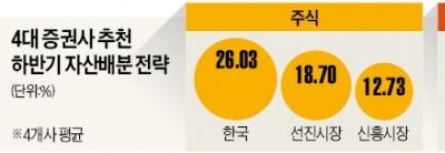 """""""주식, 선진국보다 한국 유망"""""""
