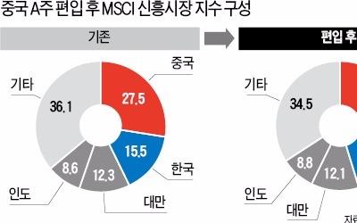 """""""국내 중장기적 25조원 이탈…코스피 상승세 꺾긴 힘들것"""""""