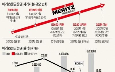 """몸집 불리는 메리츠종금증권 """"자본금 연내 3조로"""""""