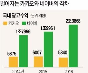 광고 수익 감소·신사업 확장에 재무부담…카카오 '이중고'