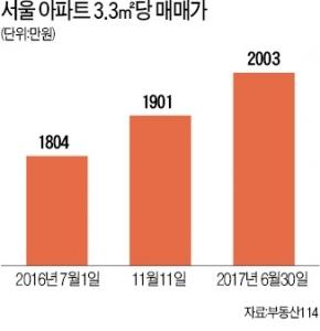 서울 아파트값 3.3㎡  2000만원 돌파