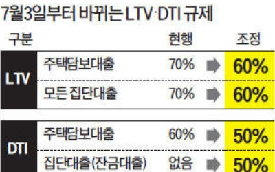 만기연장·1억이하 대출 땐 LTV·DTI 규제 강화 예외
