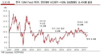 """""""7월 코스피 2355~2450 전망…은행·반도체 '비중확대'""""-유진"""