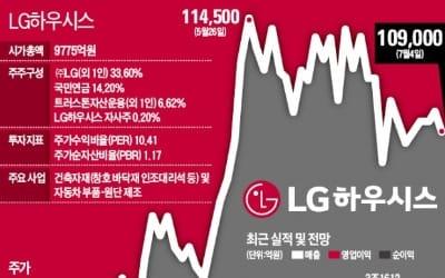 LG하우시스, 건자재 사업 '순항 닻' 올린다