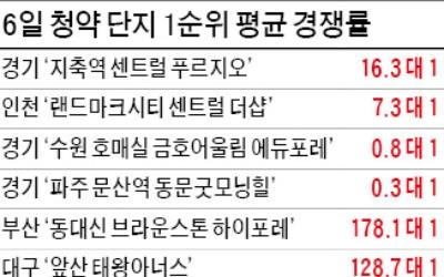 지축 16대 1, 인천 7대 1…전매제한에도 청약 '펄펄'