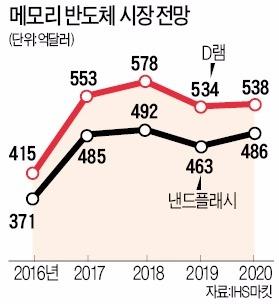 '반디'효과 지속…연간 영업익 50조 무난