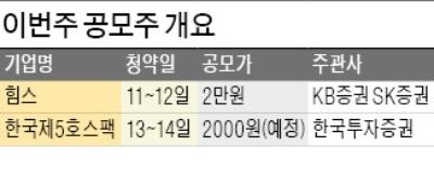 힘스·한국제5호스팩 공모 청약