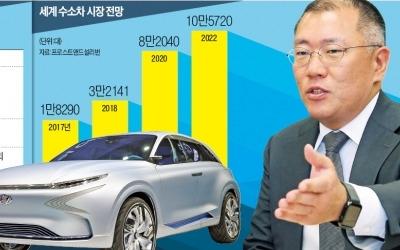 """현대차 """"수소차 주도권 잡자""""…차세대 모델 6개월 앞당겨 '출격'"""