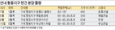 서울 마지막 보금자리 항동지 분양 시작…연말까지 1700가구