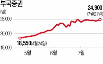 부국증권, 자사주 공개매수 무산