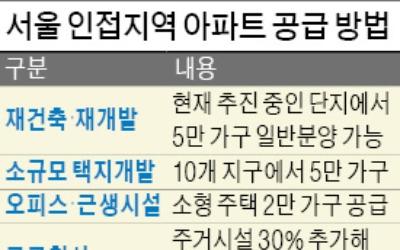 """""""미니 택지·공공청사 복합개발…공급 확대가 답"""""""