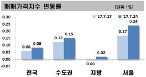 비수기에도 서울 아파트값 상승폭 확대