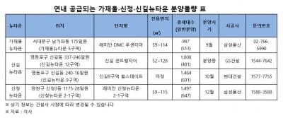 '뜨거운 서부권' 가재울·신길·신정뉴타운, 올해 남은 분양 어디?