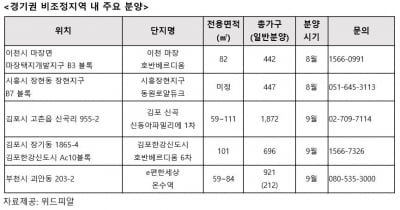 8·2 규제 안 받고 서울 가까운 수도권 비조정지역 분양 어디?