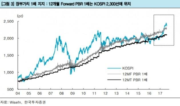 자료=한국투자증권