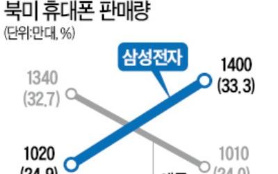 1년 만에 북미서 애플 제친 삼성