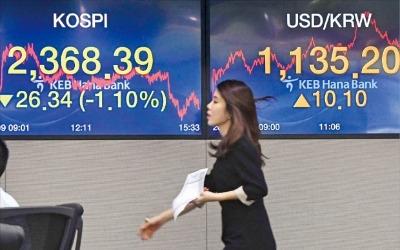 북한 리스크에 금융시장 휘청…'공포지수' 하루 만에 25% 치솟아