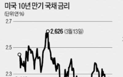 미국 금리 상승기 수혜 상품이라더니…뱅크론 펀드 '수익률 마이너스' 굴욕