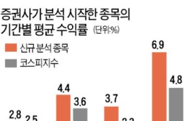 중소형주 '증권사 보고서 효과'
