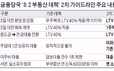 """""""실수요자, 여전히 서울서 집 살 길 막막"""""""