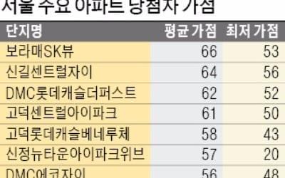 [Real Estate] 서울 청약 가점 커트라인 36점…인기지역은 50점대 중후반