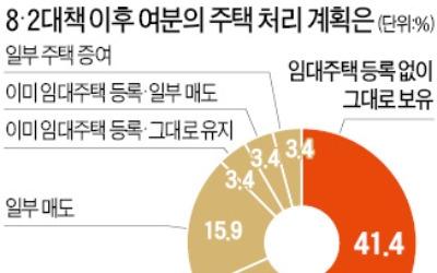 """'8·2 대책'이후 자산가들은…""""재건축·재개발에 투자할 것"""" 32%"""