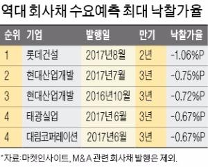 건설사 회사채에 '뭉칫돈'… 롯데건설, 역대 최고 낙찰가율