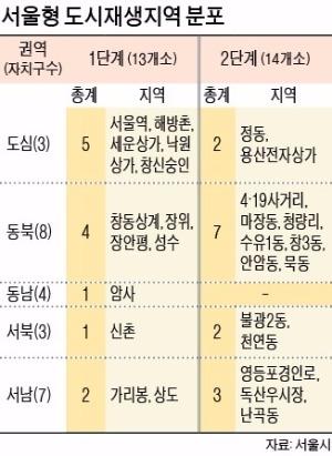 서울시, 도시재생 신규 지정 중단