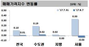 서울 아파트값 1년5개월 만에 하락… 8·2 대책 여파