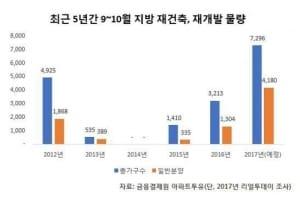 9∼10월 지방 재건축·재개발 단지 7300가구 분양