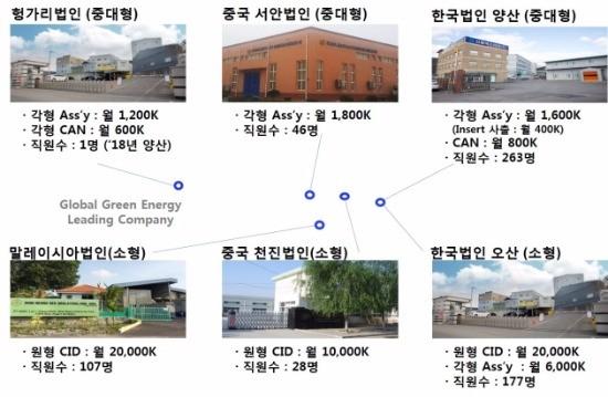 신흥에스이씨 공장 및 법인 현황