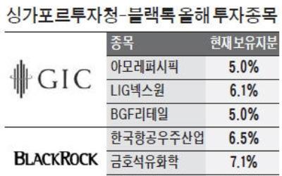 블랙록·GIC, 조정장서 한국주식 '쇼핑'