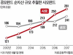 사모펀드 훨훨 나는데… 공모펀드는 잇단 부양책에도 '찬밥 신세'