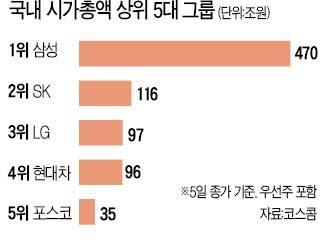 LG·현대차그룹 시총 7년 만에 뒤집혔다
