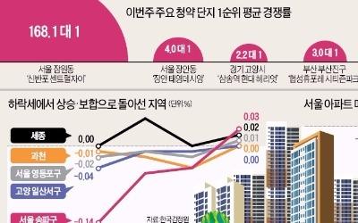 신반포센트럴자이, 올해 수도권 최고 경쟁률