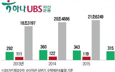하나금투, UBS와 10년 합작 청산