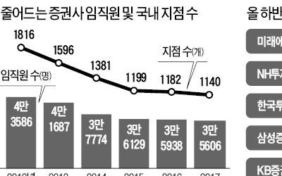 경기 불투명…신규 채용 못하는 증권사들